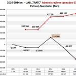 TRATC administravimo ir nuostoliu lentele
